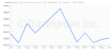 Price overview for flights from Montreal to France