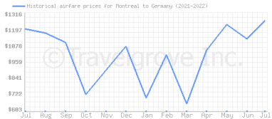 Price overview for flights from Montreal to Germany