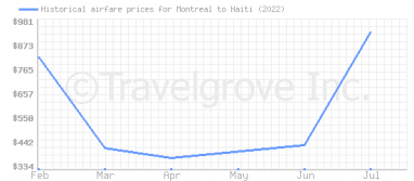 Price overview for flights from Montreal to Haiti