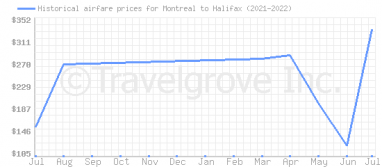 Price overview for flights from Montreal to Halifax