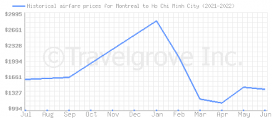Price overview for flights from Montreal to Ho Chi Minh City