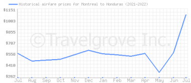 Price overview for flights from Montreal to Honduras