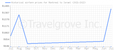 Price overview for flights from Montreal to Israel