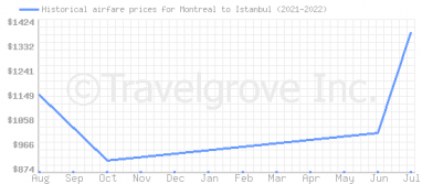 Price overview for flights from Montreal to Istanbul