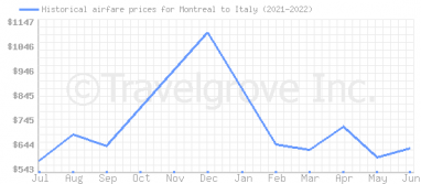 Price overview for flights from Montreal to Italy