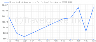 Price overview for flights from Montreal to Jakarta