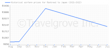 Price overview for flights from Montreal to Japan