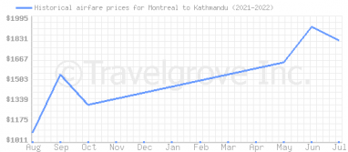 Price overview for flights from Montreal to Kathmandu