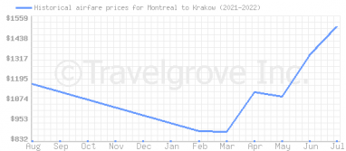 Price overview for flights from Montreal to Krakow