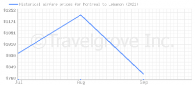 Price overview for flights from Montreal to Lebanon