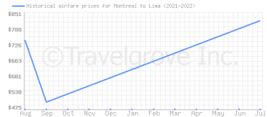 Price overview for flights from Montreal to Lima