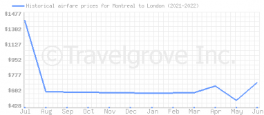 Price overview for flights from Montreal to London