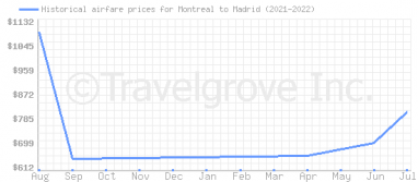 Price overview for flights from Montreal to Madrid