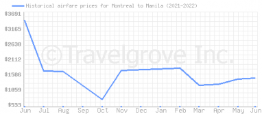 Price overview for flights from Montreal to Manila