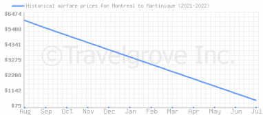Price overview for flights from Montreal to Martinique
