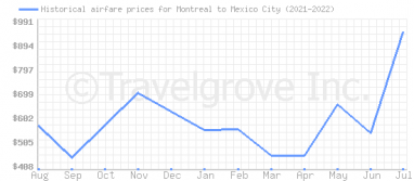 Price overview for flights from Montreal to Mexico City