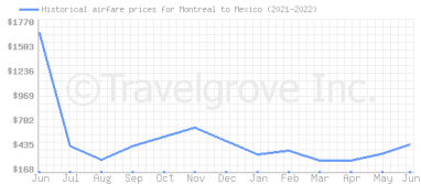 Price overview for flights from Montreal to Mexico