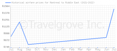 Price overview for flights from Montreal to Middle East