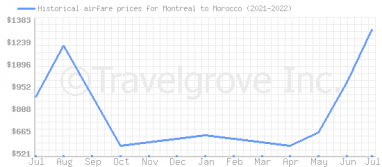 Price overview for flights from Montreal to Morocco