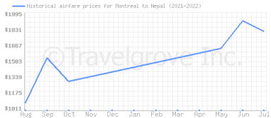Price overview for flights from Montreal to Nepal