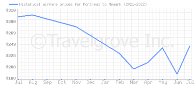 Price overview for flights from Montreal to Newark