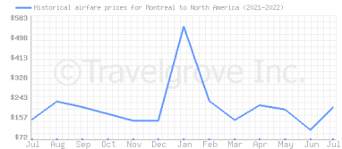 Price overview for flights from Montreal to North America