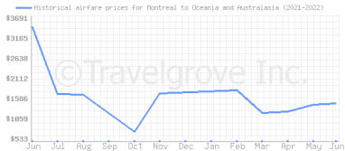 Price overview for flights from Montreal to Oceania and Australasia