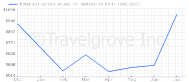 Price overview for flights from Montreal to Paris