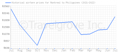 Price overview for flights from Montreal to Philippines
