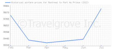 Price overview for flights from Montreal to Port Au Prince
