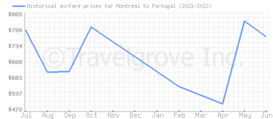 Price overview for flights from Montreal to Portugal