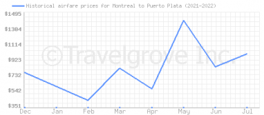Price overview for flights from Montreal to Puerto Plata