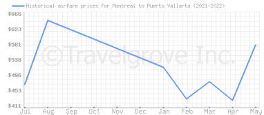 Price overview for flights from Montreal to Puerto Vallarta