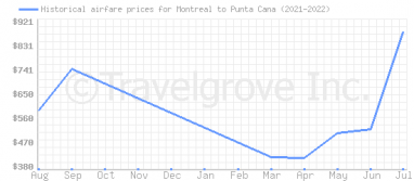 Price overview for flights from Montreal to Punta Cana