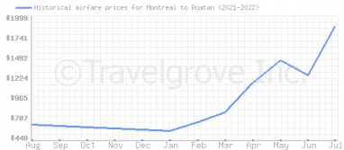Price overview for flights from Montreal to Roatan