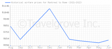 Price overview for flights from Montreal to Rome