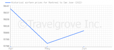 Price overview for flights from Montreal to San Jose