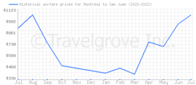 Price overview for flights from Montreal to San Juan
