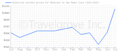 Price overview for flights from Montreal to San Pedro Sula