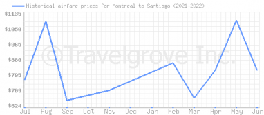 Price overview for flights from Montreal to Santiago