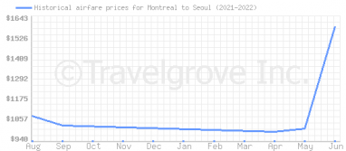 Price overview for flights from Montreal to Seoul