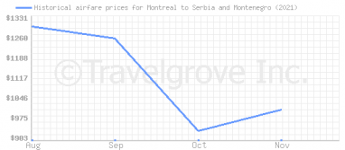 Price overview for flights from Montreal to Serbia and Montenegro