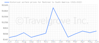 Price overview for flights from Montreal to South America