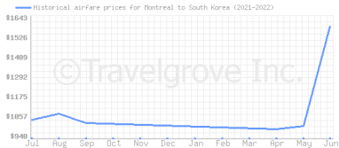 Price overview for flights from Montreal to South Korea