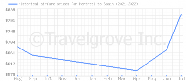 Price overview for flights from Montreal to Spain