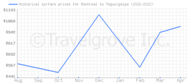 Price overview for flights from Montreal to Tegucigalpa