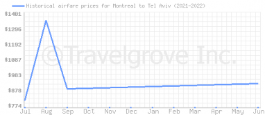 Price overview for flights from Montreal to Tel Aviv