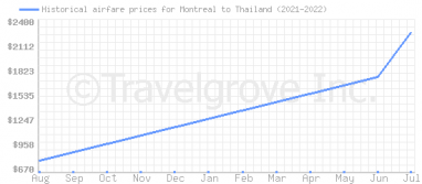 Price overview for flights from Montreal to Thailand