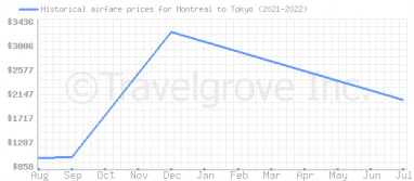 Price overview for flights from Montreal to Tokyo