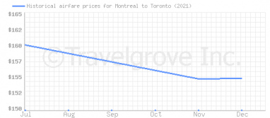 Price overview for flights from Montreal to Toronto